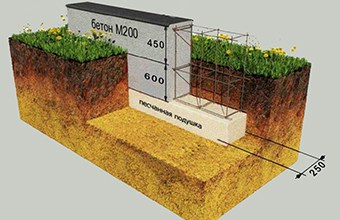 основной тип фундамента для зимних строений
